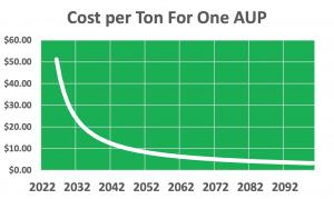 Autonomous Upwelling Pump Cost